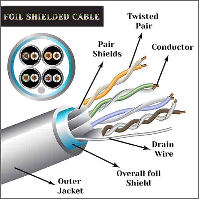 Image of a twisted pair of cable symbol foil shielded